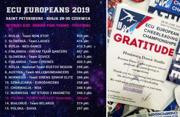 wyniki-mistrzostwa-europy-cheerleaders-2019