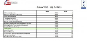 RAPID-junior-Hip-Hop-Team-ECU-2016